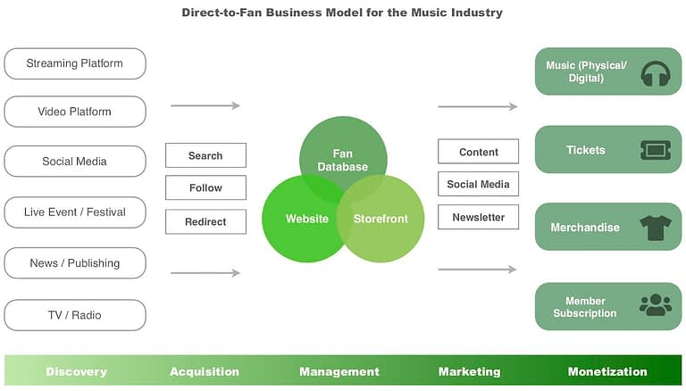 Direct-to-Fan Business Model for the Music Industry